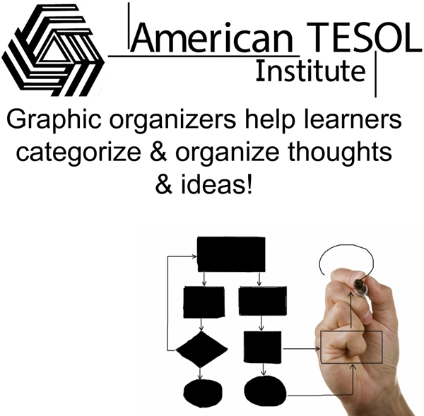 American TESOL Webinar: Teaching Writing with Graphic Organizers