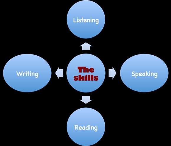 Reading Writing Speaking and Listening