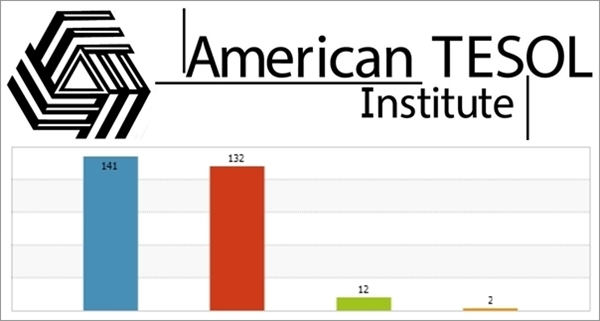 American TESOL Self Evaluation Report 2013